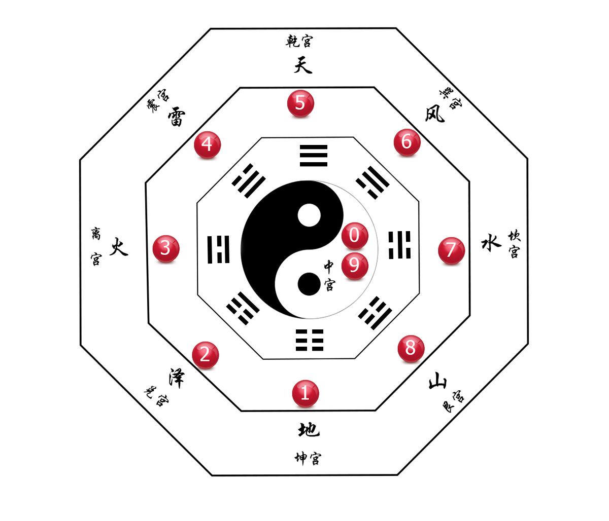 3d福彩第17271期预测:九宫八卦分析